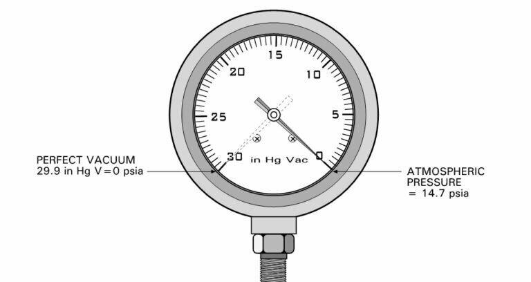 کاربرد گیج فشار