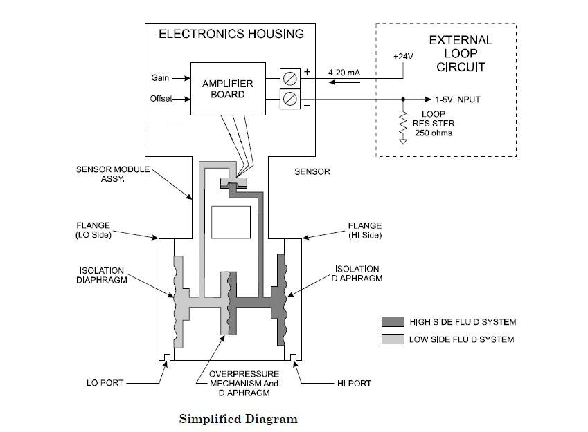 ترانسمیتر اختلاف فشار آب