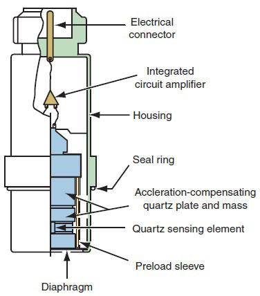 کاربرد ترانسمیتر فشار