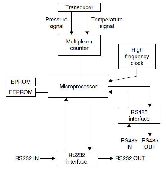 سنسور فشار