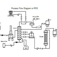 نقشه فرایندی کارخانه