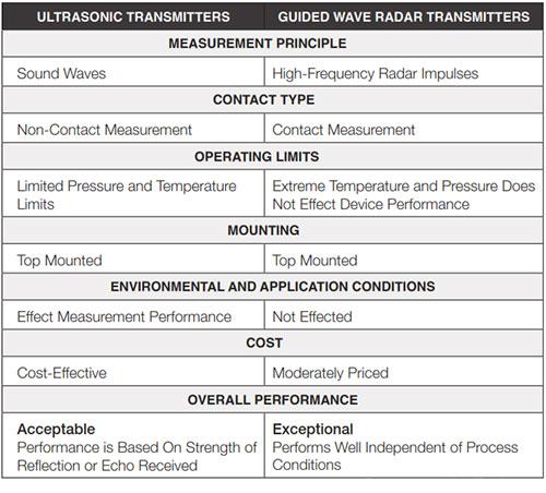 مقایسه ترانسمیتر سطح راداری با ترانسمیتر التراسونیک