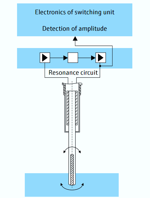 تشخیص نقطه سوئیچ در سوئیچ سطح