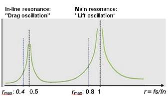 فرکانس در ترموول