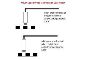 اصل کار پروب سرعت