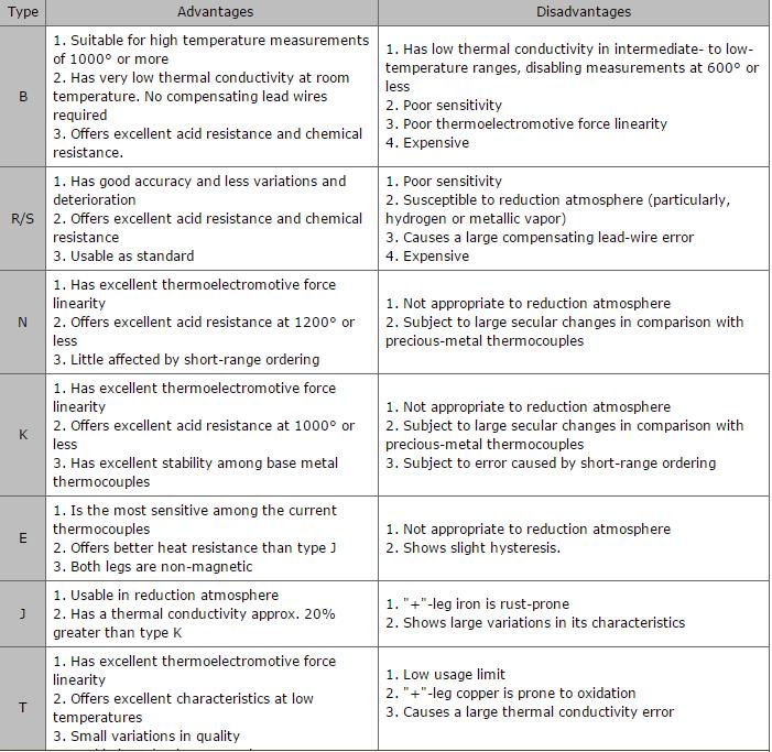 مقایسه ترموکوپل و rtd