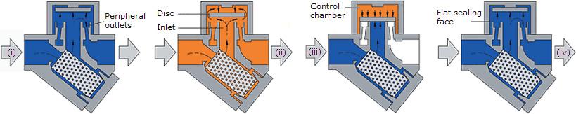 مدل های مختلف تله بخار